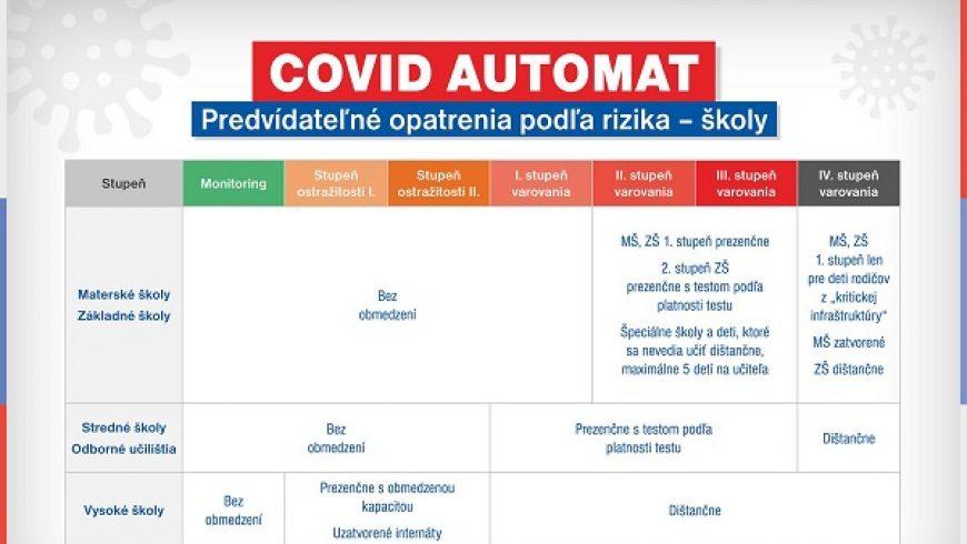 Covid automat od 8.2. 2021
